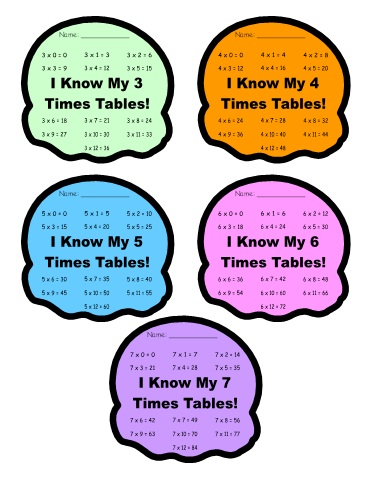 Times Table Math Sticker and Incentive Charts for Multiplication:  Ice Cream Scoops