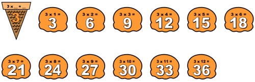 Math Classroom Bulletin Display Examples for Multiplication