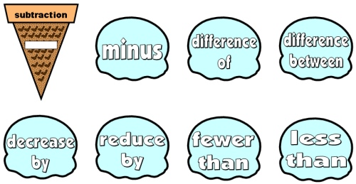 Key Words for Solving Math Subtraction Word Problems Bulletin Board Display Set
