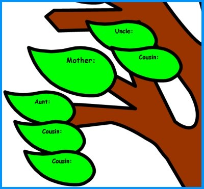 Example of Family Tree Diagram for Elementary Student Projects