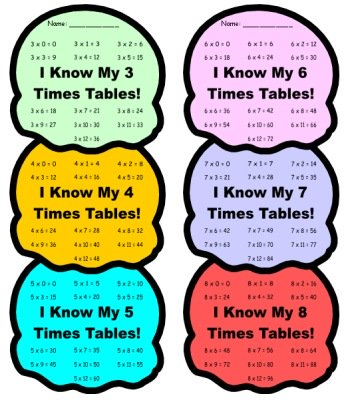 Fun Multiplication Charts for Elementary School Students Ice Cream Templates