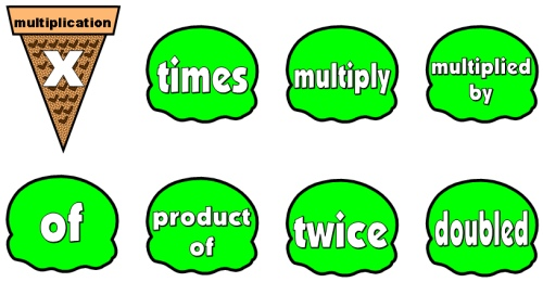 Key Words for Solving Math Multiplication Word Problems Bulletin Board Display Set