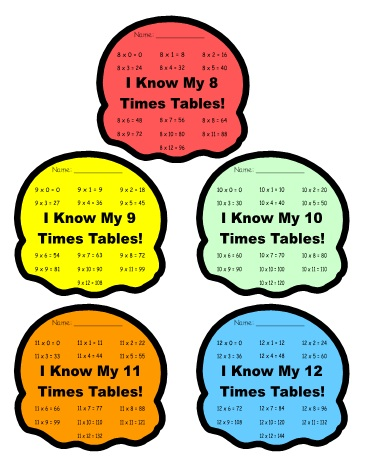 Math Multiplication Incentive Charts for Students Classroom Bulletin Board Display