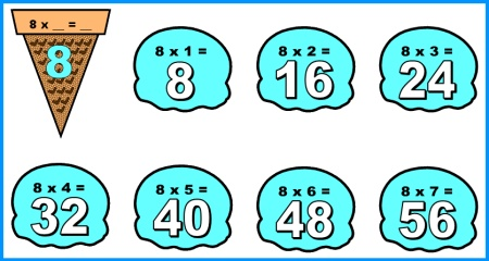 Multiplication Times Tables Classroom Display for Bulletin Boards