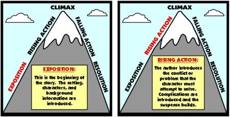 Mountain Graphic Organizers:  Exposition, Rising Action, Climax, Falling Action, Resolution