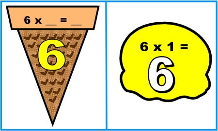 Math Multiplication Bulletin Board Display Idea using Ice Cream Scoops