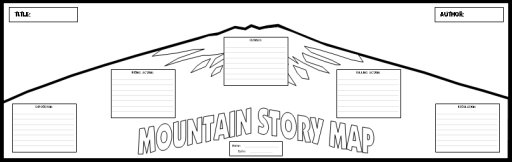 Graphic Organizer:  Mountain Story Map (exposition, rising action, climax, falling action, resolution)